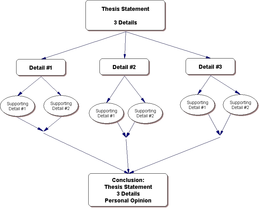 academic essay structure outline